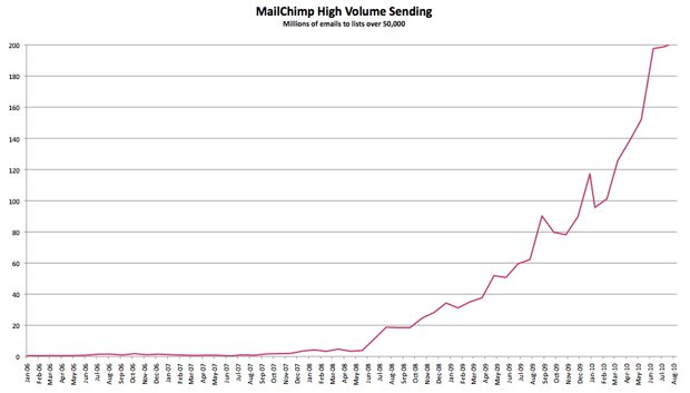 MailChimp freemium conversion rate statistics from 2009-2010