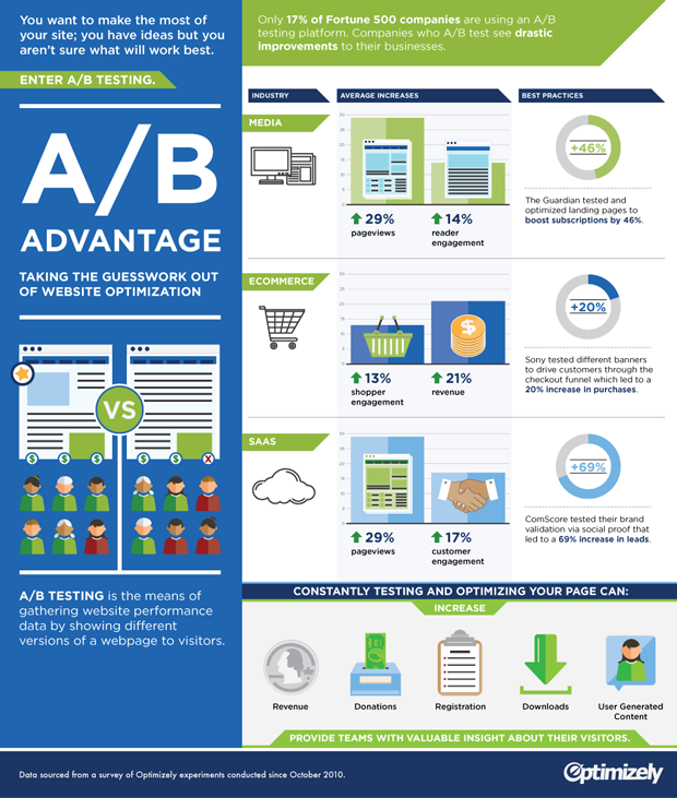 Optimizely A/B Testing Infographic