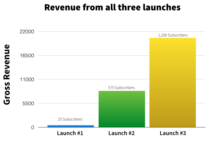 Revenue from VideoFruit's 3 Launches
