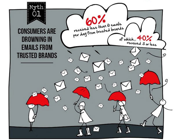 Email Marketing Myth #1