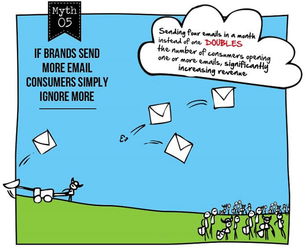 电子邮件营销神话#5