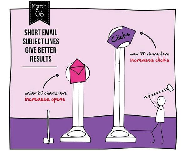 电子邮件营销神话#6