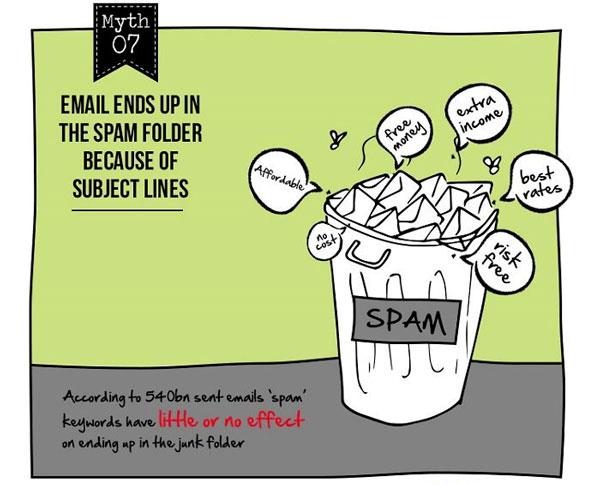 电子邮件营销神话#7