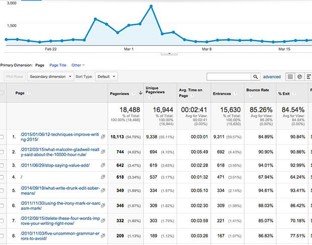 通过Google Analytics跟踪网页浏览量来改善转化次数