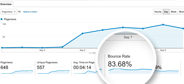 Higher bounce rate shown in Google Analytics dashboard