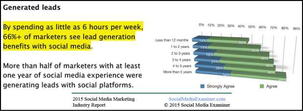Social Media Examiner's 2015 Social Media Marketing Industry Report notes the benefits of social media for lead generation