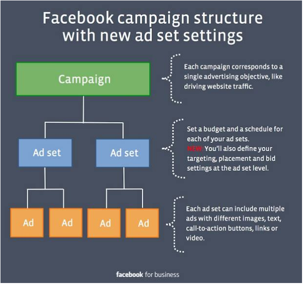 How advertising on Facebook works