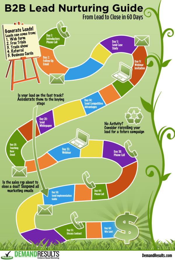 lead-nurturing-guide