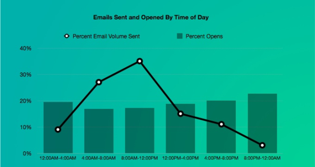 Email Time of Day