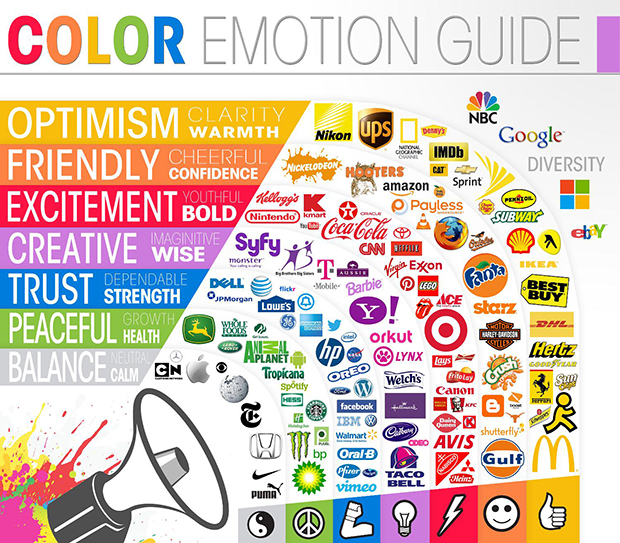Psychology of Color for add to cart button