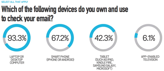 Devices to Check Email