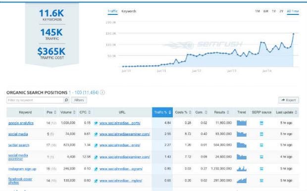 SEMrush Keywords Ranking Website