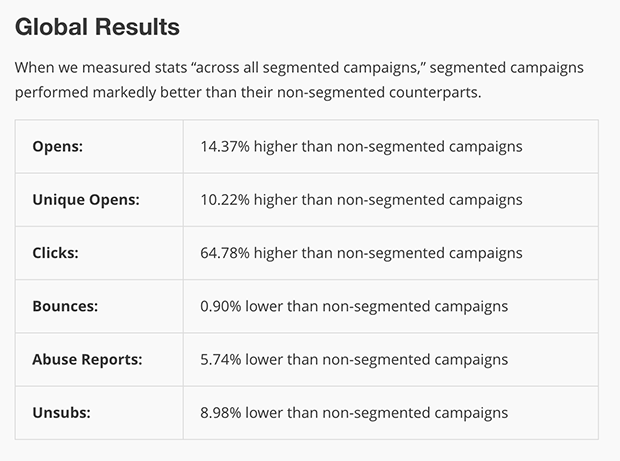 MailChimp Segmentation Results