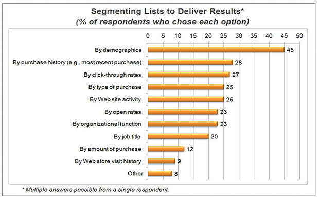 Segmenting Methods for creating targeted email lists