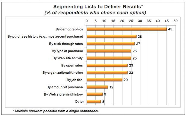 Segmenting Methods