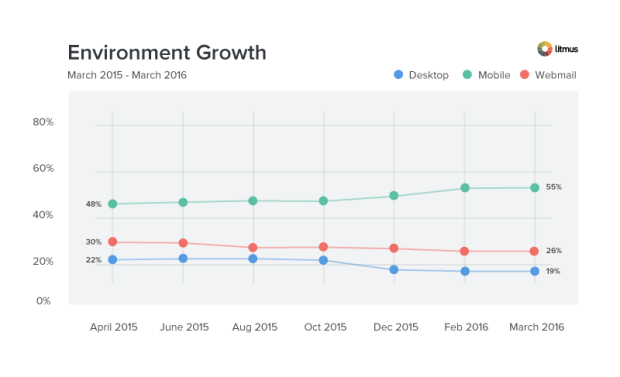 Wachstum der E-Mail-Umgebung