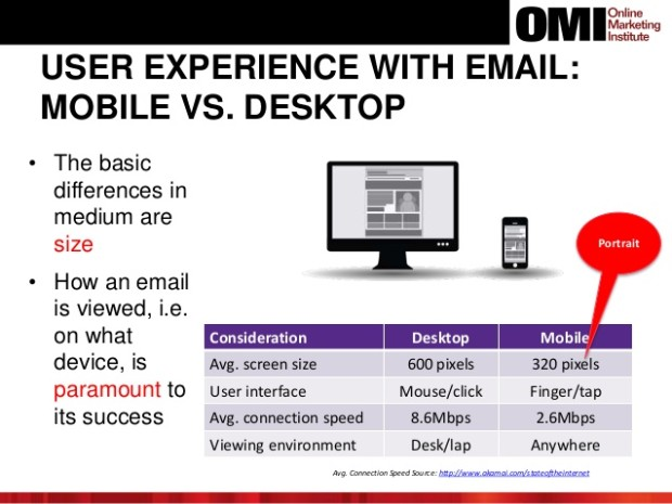 User experience with email mobile vs desktop
