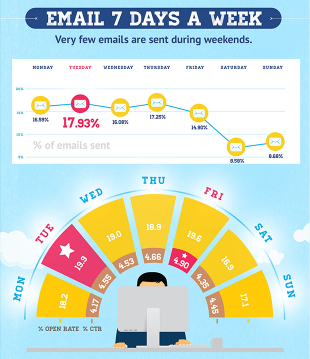 GetResponse email day