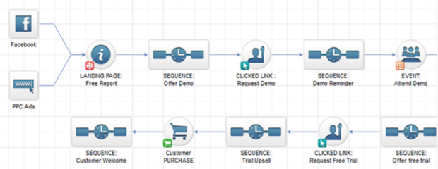 InfusionSoft sequence