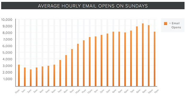 HubSpot Sunday email open times