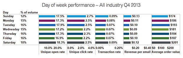experian day of week report