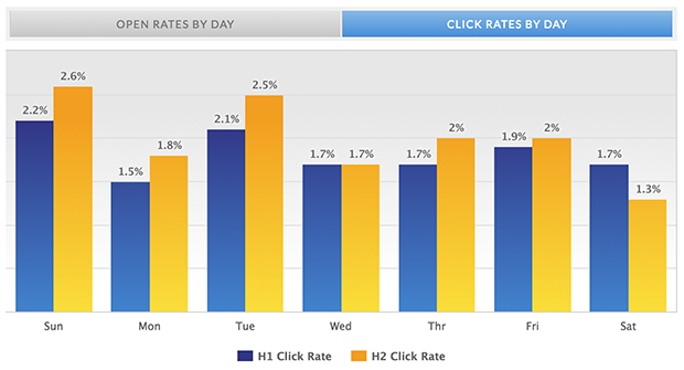 mailermailer click rates by day