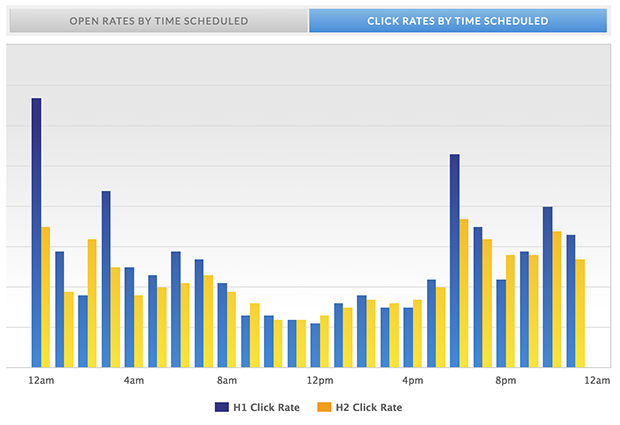 mailermailer click rates time