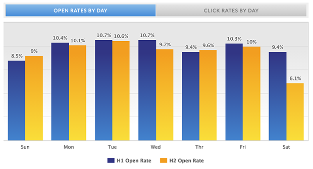 mailermailer open rates by day