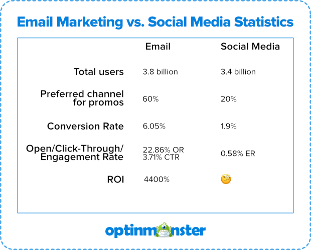 Email Marketing vs  Social Media: Is There a Clear Winner?