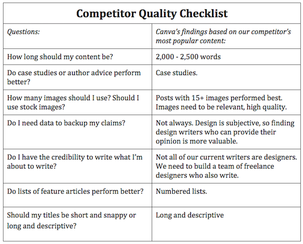 concorrente-qualità-lista di controllo