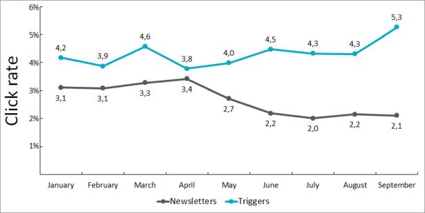 chart-click-rate