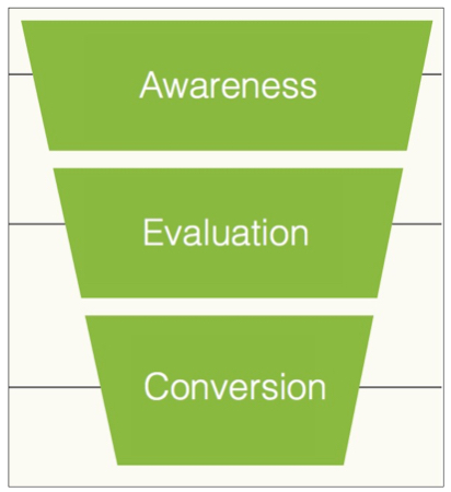 customer-journey-3-stages