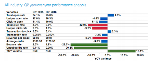 q2-experian-open-rates-2016