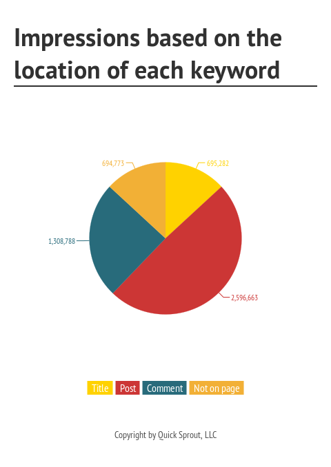 Impressions_based_on_the_location_of_each_keyword