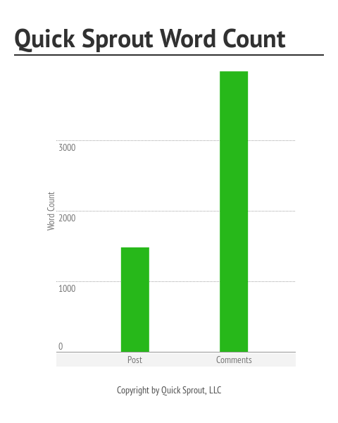Quick_Sprout_Word_Count