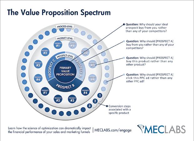 the-value-proposition-spectrum