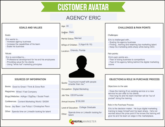 buyer persona customer avatar
