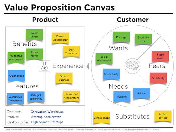 Good Value Proposition Canvas Example