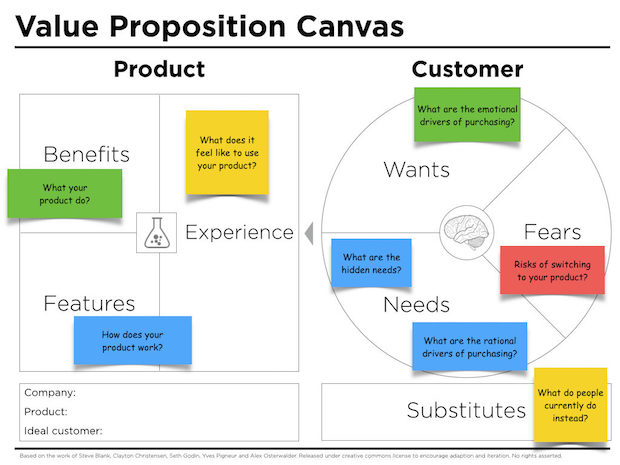 Writing a value proposition