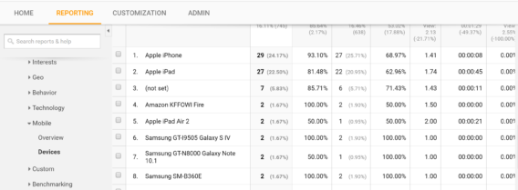 Mobile users in Google Analytics