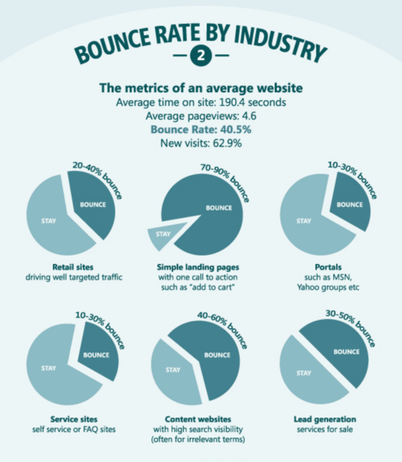 average bounce rate kissmetrics