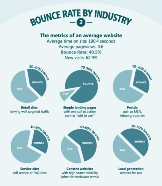 average bounce rate kissmetrics