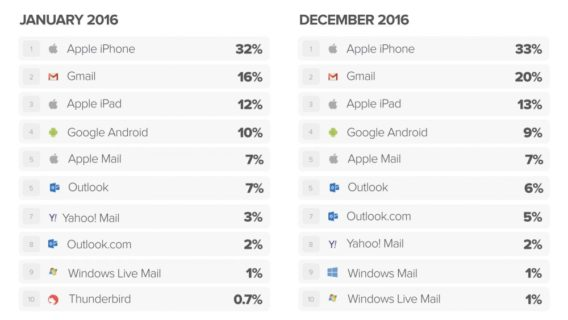 popular email clients
