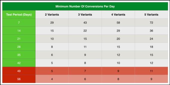 a/b testing optimization