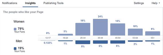 facebook audience demographics