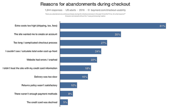 baymard abandonment low conversion rate
