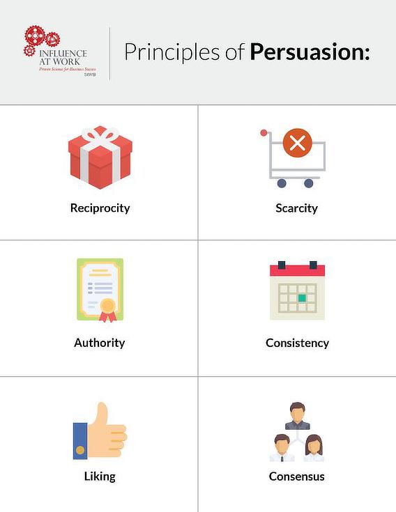 cialdini principles of persuasion