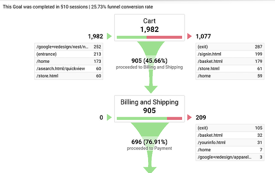 low conversion rates funnel