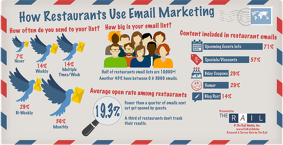 therail restaurant email marketing