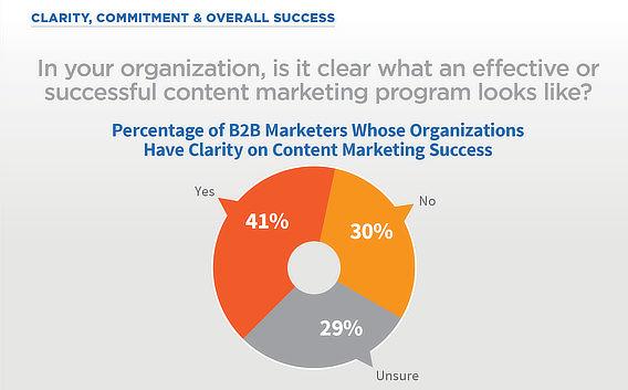 CMI content marketing success